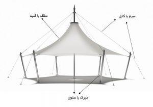 30 300x210 - سازه چادری
